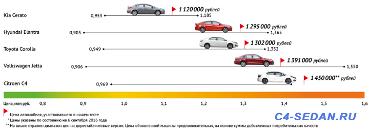 Обновление Citroen C4 Sedan 2016 FaceStyling - 0036.png