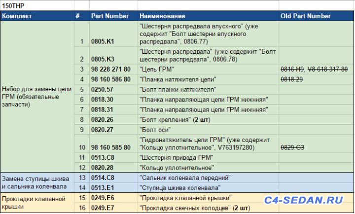 Замена Цепи ГРМ - Список для замены цепи 150THP.PNG