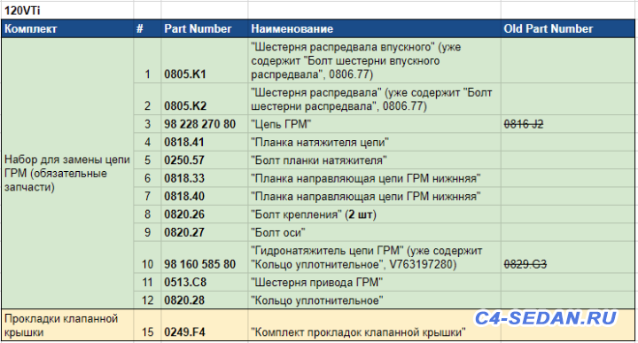 Замена Цепи ГРМ - Список для замены цепи 120VTI.PNG