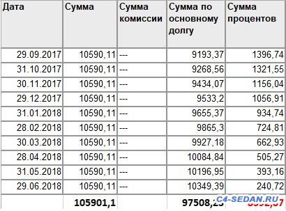 ПСА Финанс Рус - Кредит, стоит ли связываться? - 1.jpg