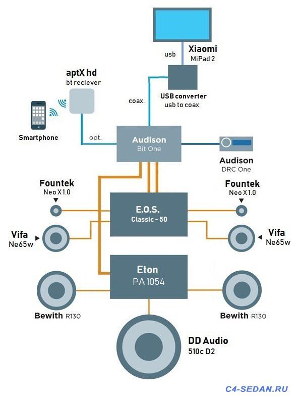 Как улучшить звук в нашем автомобиле? - 3AEFBD61-90FB-465F-B329-9DB97F04D539.jpeg