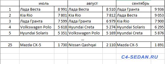 Статистика продаж Citroen за 2018 год - 2018-5.png