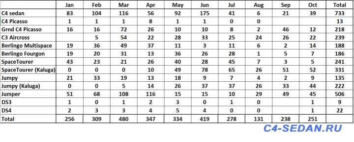 Статистика продаж Citroen в России - ScreenShot_2018-11-13_112925.png