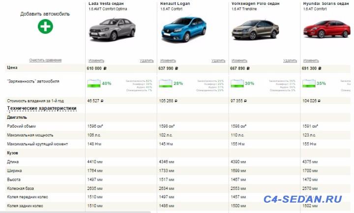 Lada Vesta vs. Citroen C4 Седан - веста.jpg