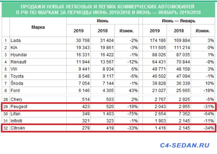 Статистика продаж Citroen в России - Снимок.JPG