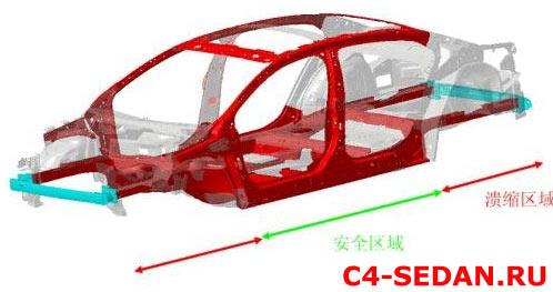 Безопасность Citroen C4 Седан